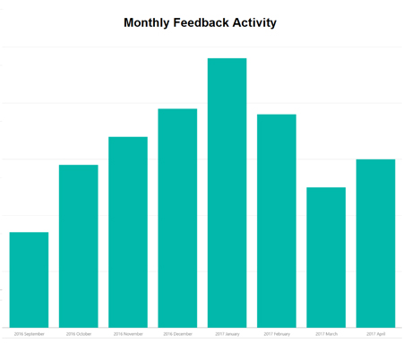 Example trend showing feedback frequency over time